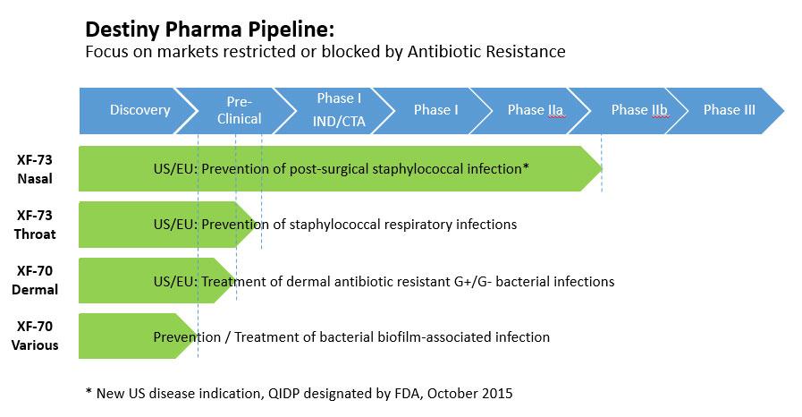 pharma-destiny-pipeline